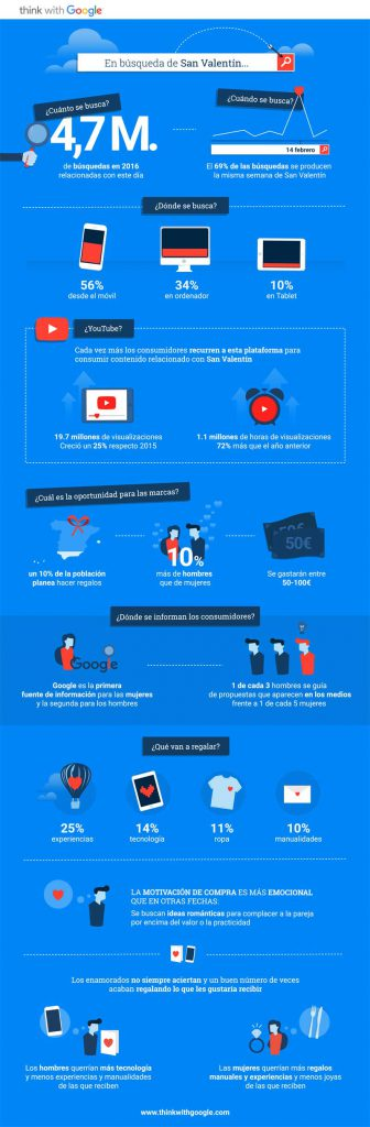 infografía Marketing San Valentin